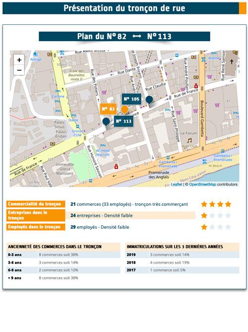 Analyse du dynamisme commercial dans le tronçon de rue
